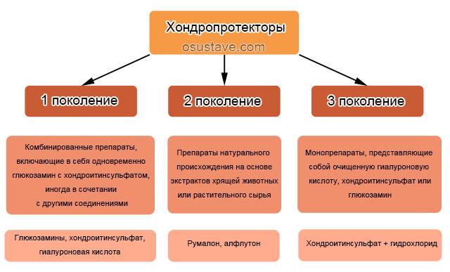 хондропротекторы различных поколений