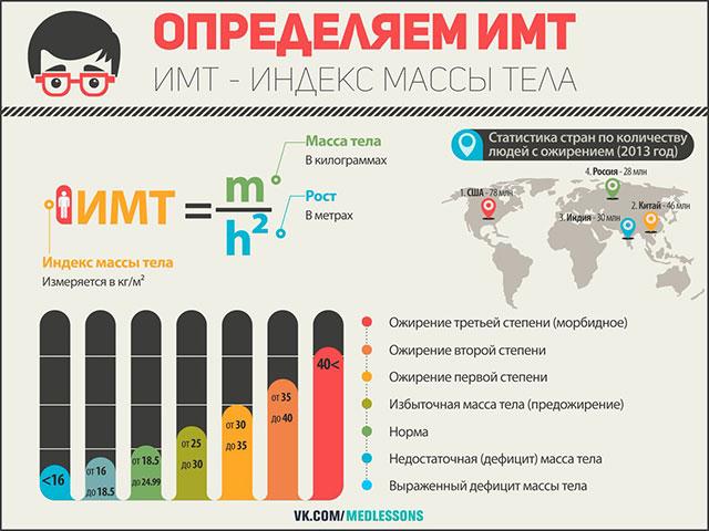 инфографика про индекс массы тела