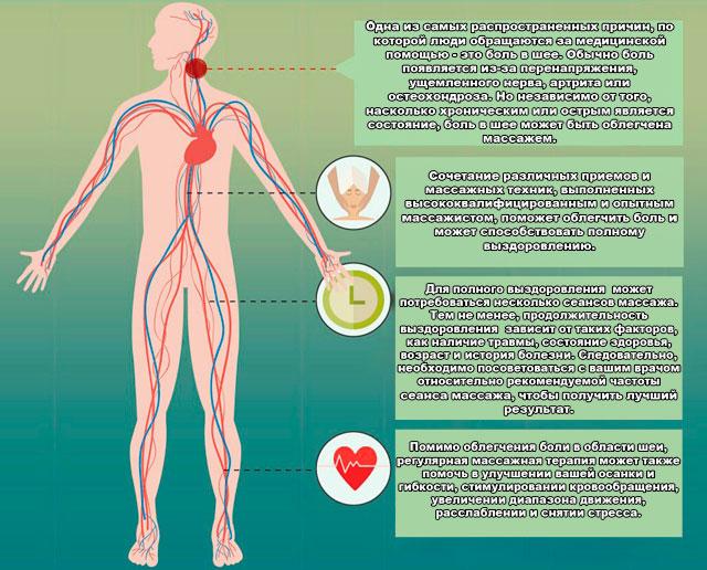 Массаж шеи при остеохондрозе шейного отдела позвоночника в домашних условиях