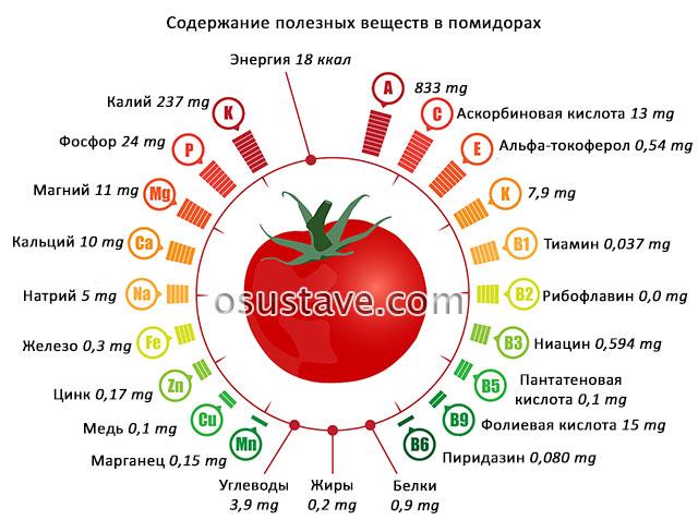 содержание витаминов и минералов в помидорах