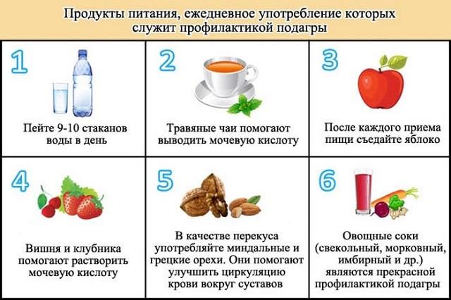 продукты питания для профилактики подагры