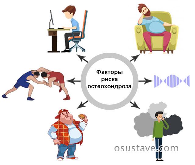 факторы риска возникновения остеохондроза