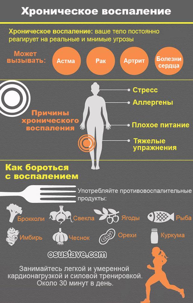 характеристика хронического воспаления
