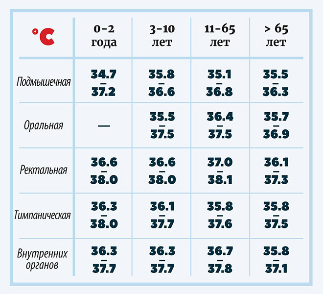 нормальная температура тела (различных областей)