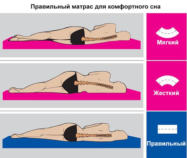 правильный и неправильные матрасы для сна