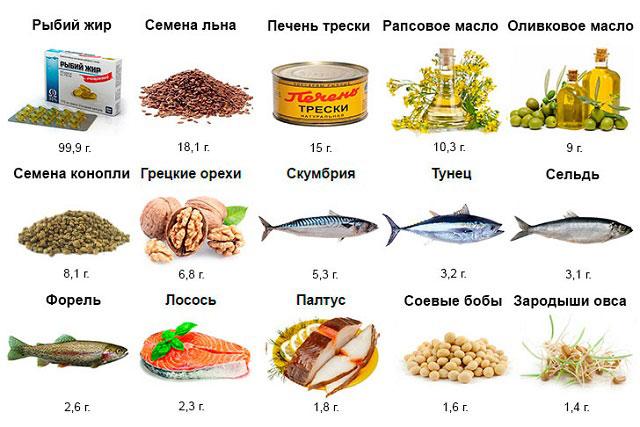 продукты с максимальным содержанием Омега-3