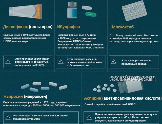 побочные эффекты нестероидных противовоспалительных средств