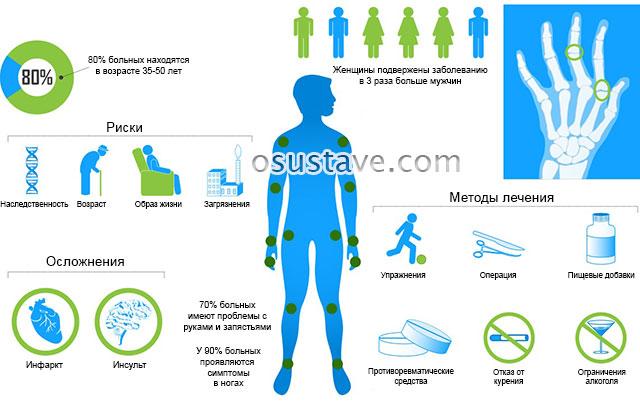 инфографика по ревматоидному артриту