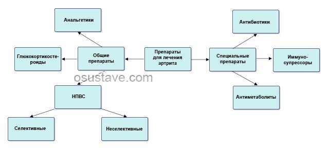 различные типы препаратов для лечения артрита