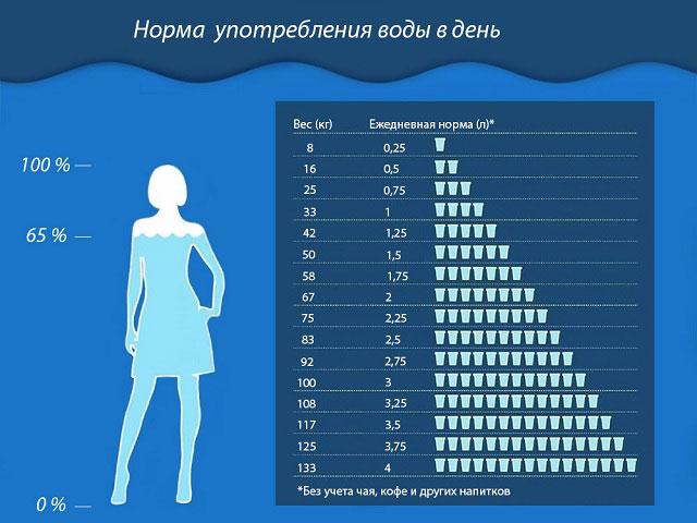суточная норма употребления воды в день