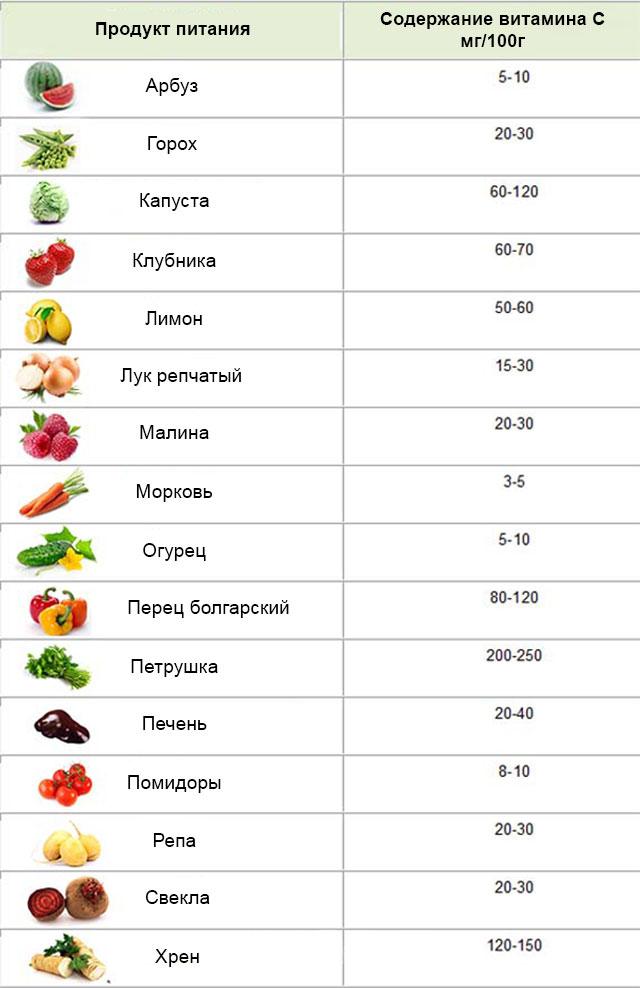 содержание витамина C в продуктах
