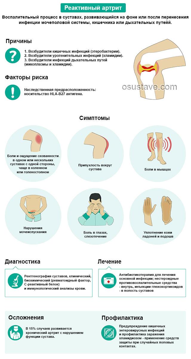 Какие суставы болят при реактивном артрите фото