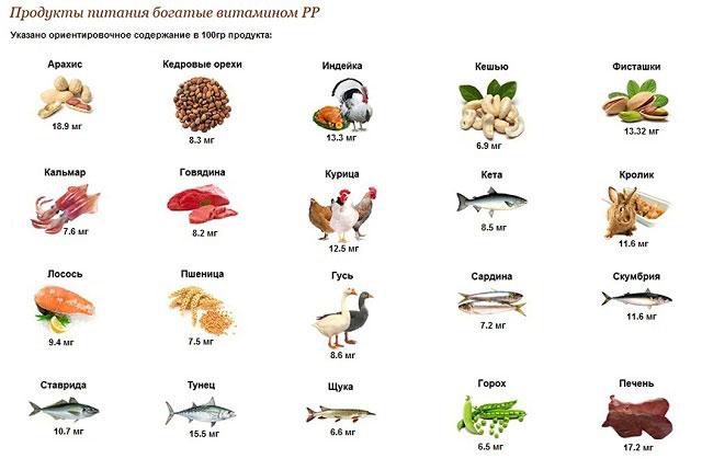 продукты, содержащие витамин PP
