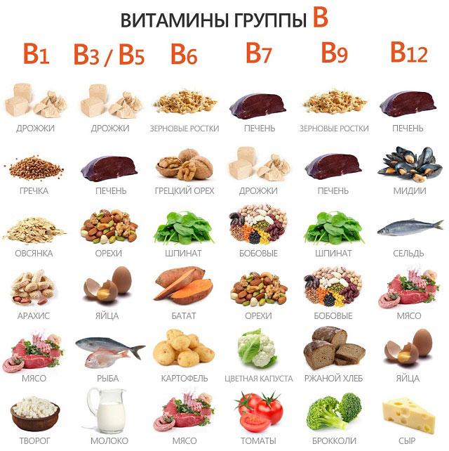 витамины группы В и продукты, их содержащие
