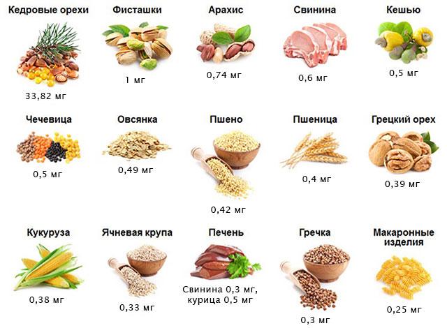 продукты, содержащие витамин В1