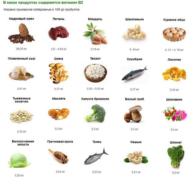 продукты, содержащие витамин В2