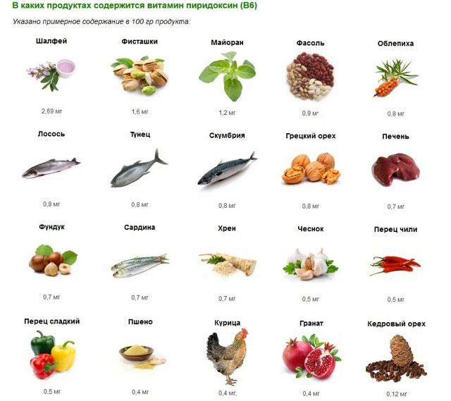 продукты, содержащие витамин В6